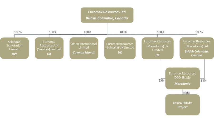 euromax-corporate-structure